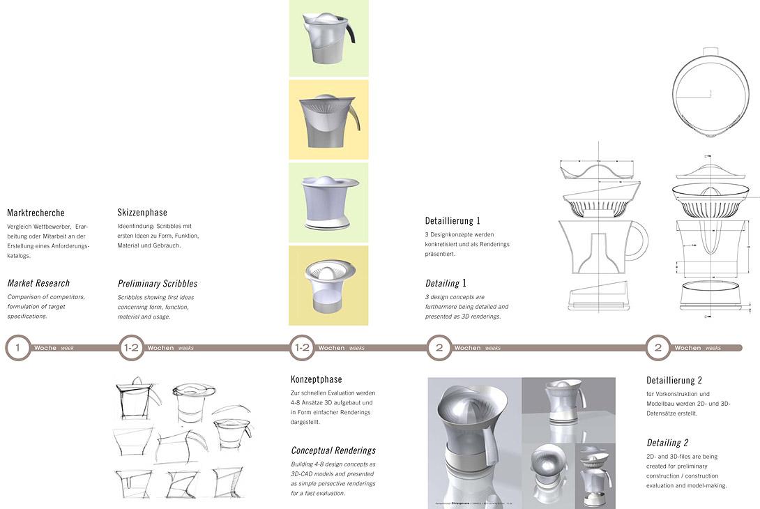 Designentwicklung Zitruspresse