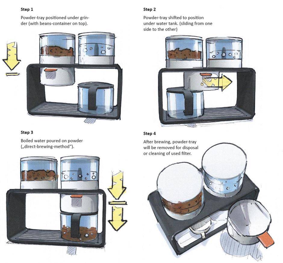 Designskizzen Produktdesign modulare Kaffeemaschine daniels + erdwiens